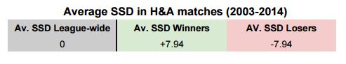 Av SSD for win and los