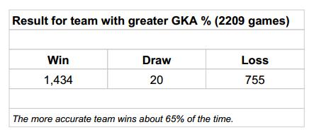 GKA Result