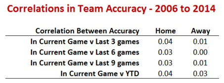 Table compiled by Tony Corke | MatterOfStats