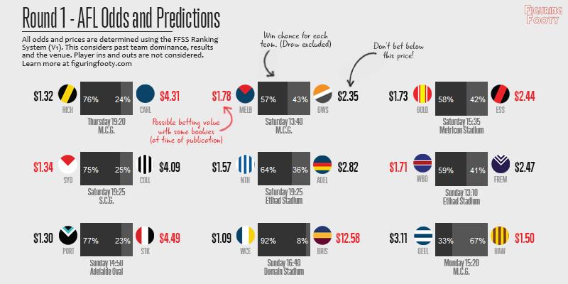 FFSS Week 1 Predictions