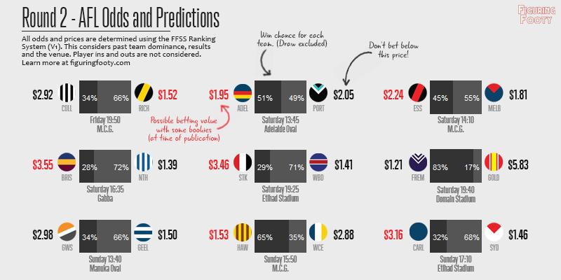 FFSS Week 2 Predictions