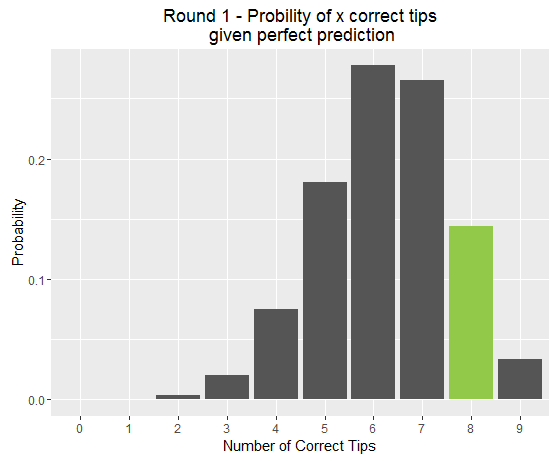 Probability for x correct tips in Round 1