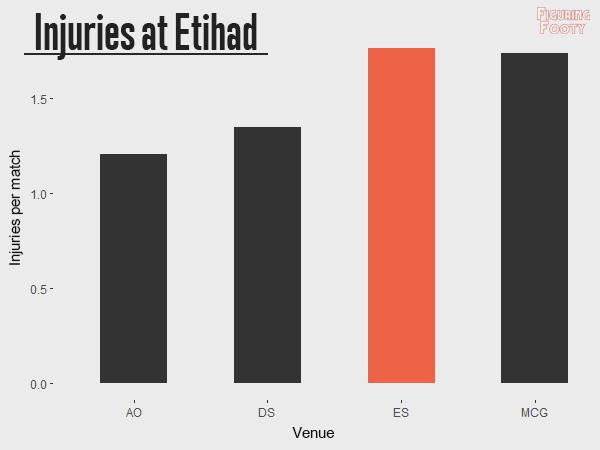 Injuries per game at Etihad
