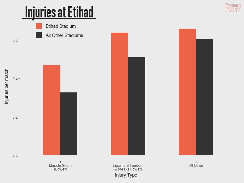 Injuries at Etihad by type