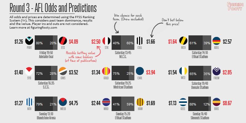 FFSS Week 3 Predictions
