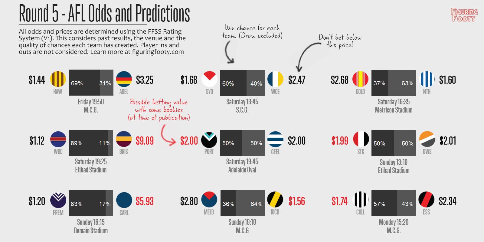 FFSS Week 4 Predictions