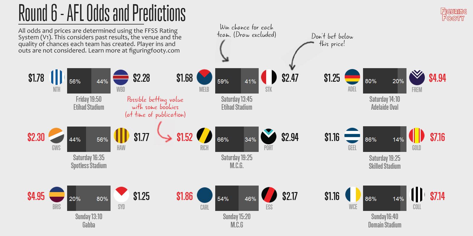 FFSS Week 6 Predictions