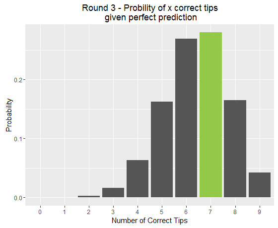 Probability for x correct tips in Round 3