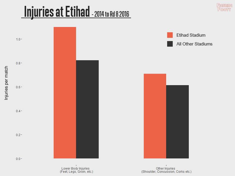 Injuries at Etihad Stadium 2014 - 2016R8