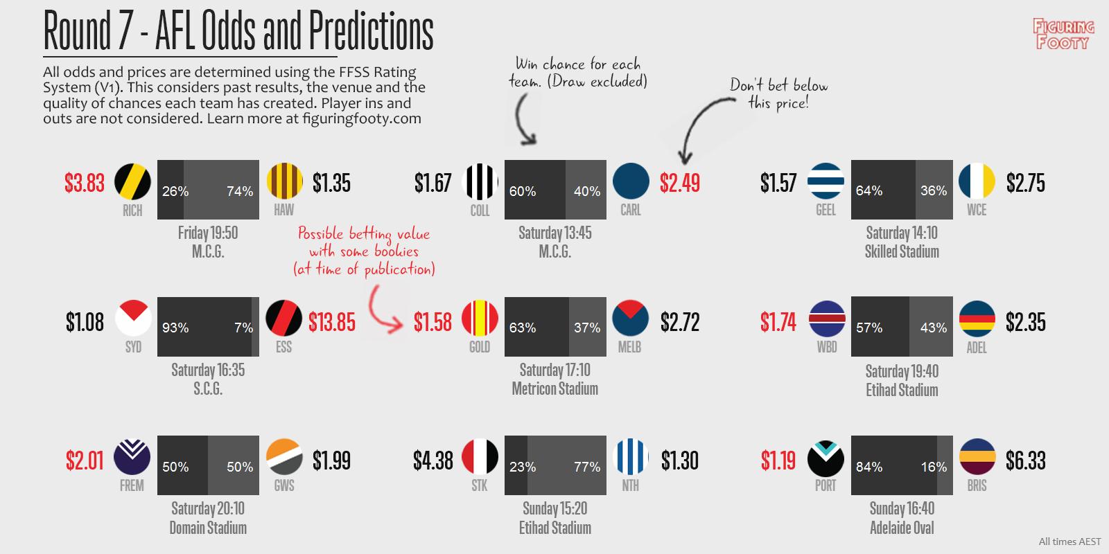 FFSS Week 7 Predictions