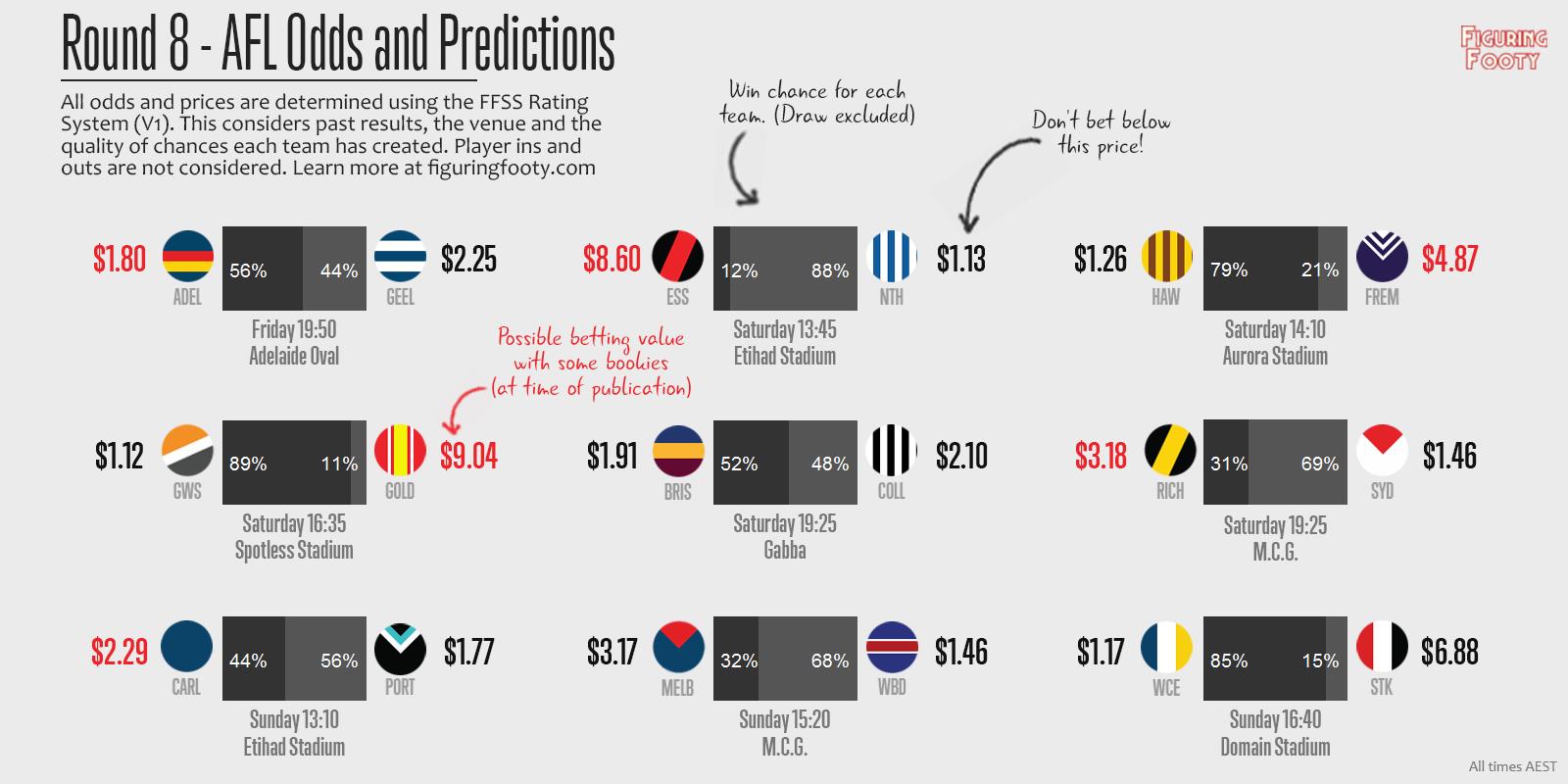 FFSS Week 8 Predictions