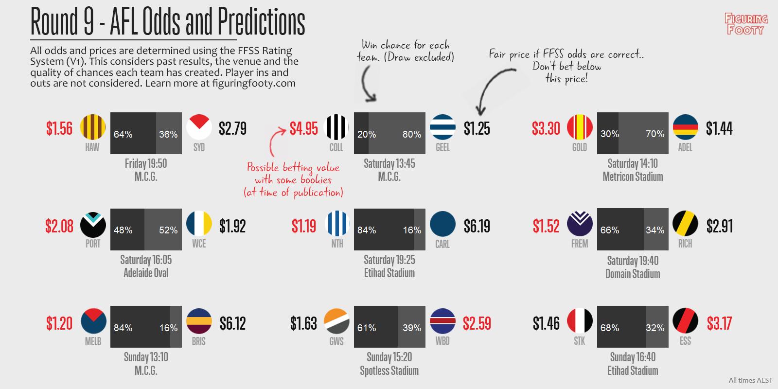 FFSS Week 9 Predictions
