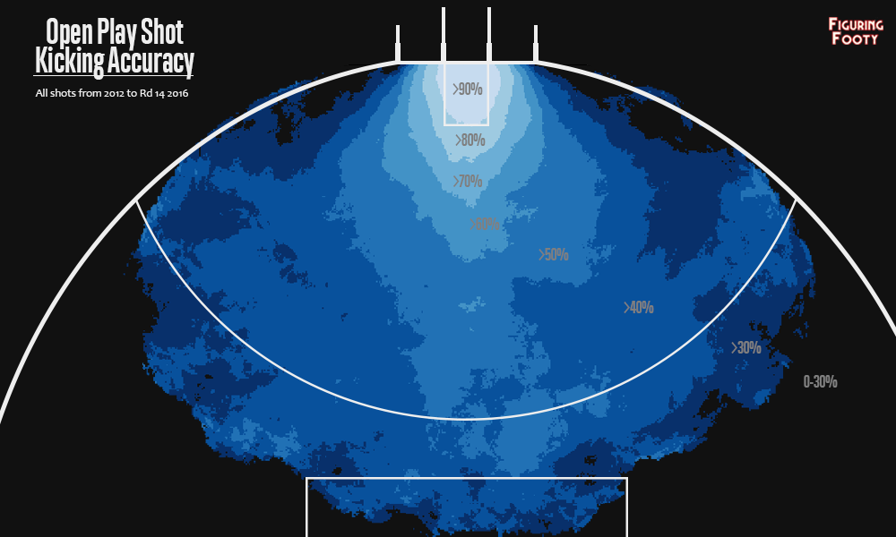 Accuracy map for open play shots