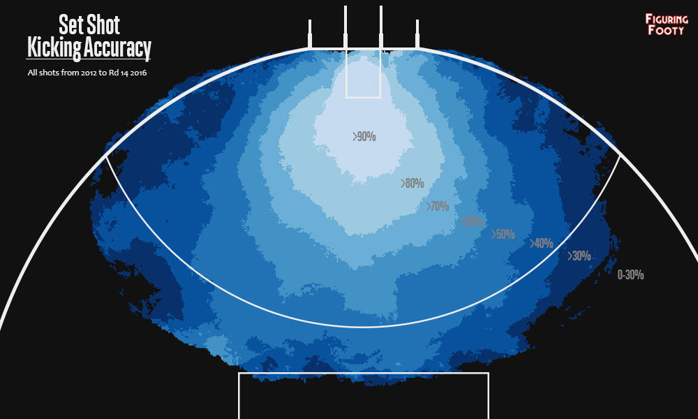 Set Shot Accuracy Map