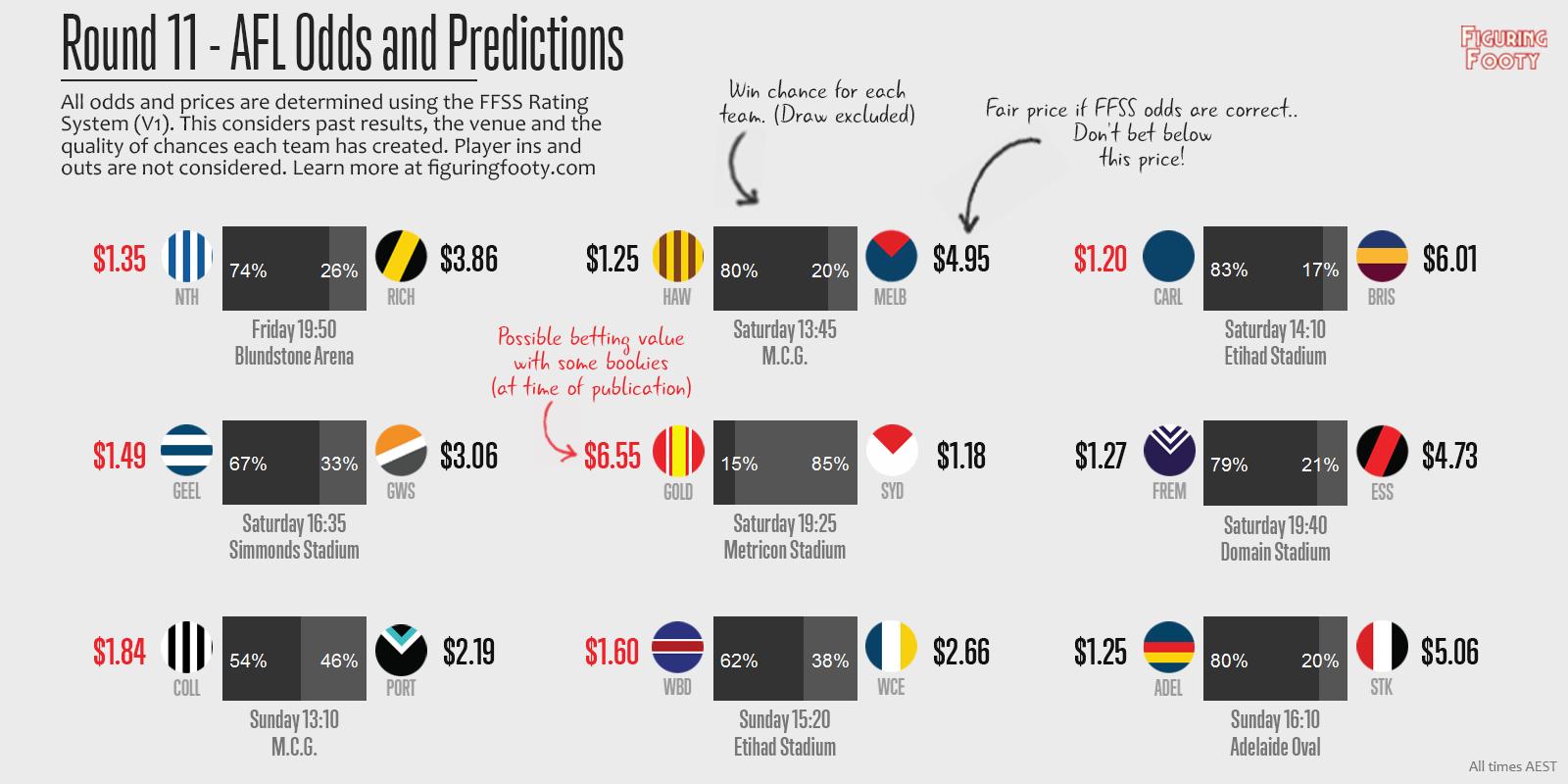 FFSS Week 11 Predictions