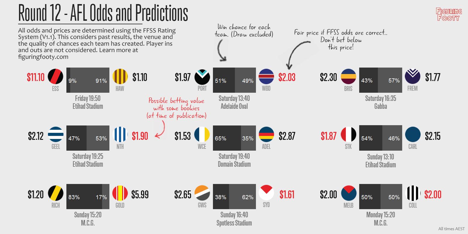 FFSS Week 12 Predictions
