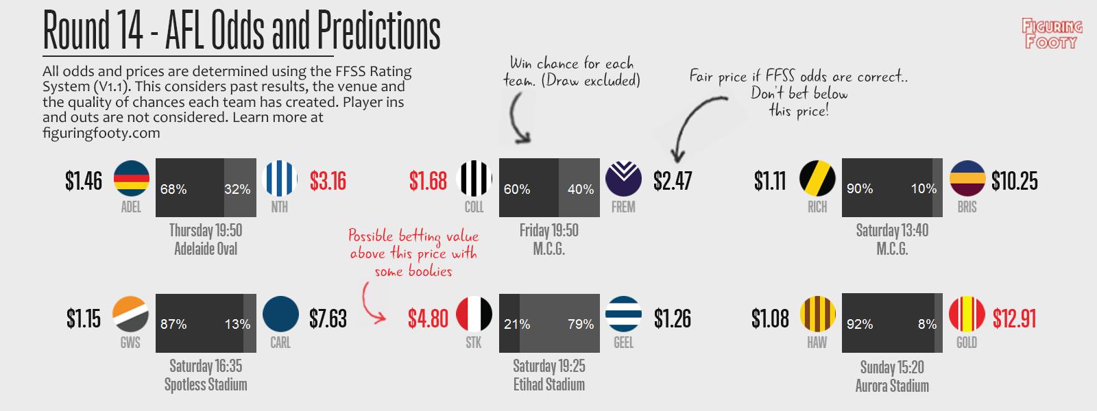 FFSS Round 14 Predictions