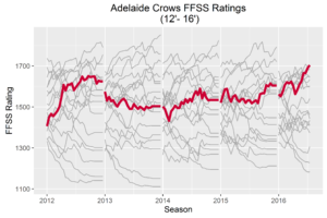 Adelaide Crows FFSS History 201615