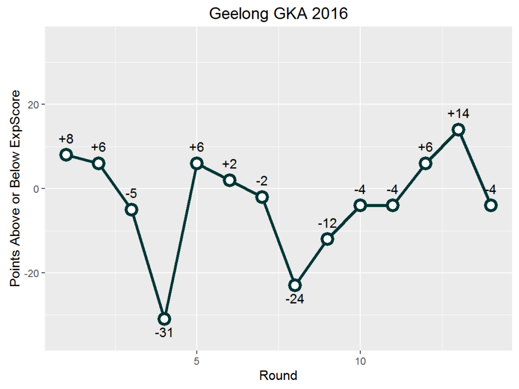 Geelong GKA Above and Below ExpScore