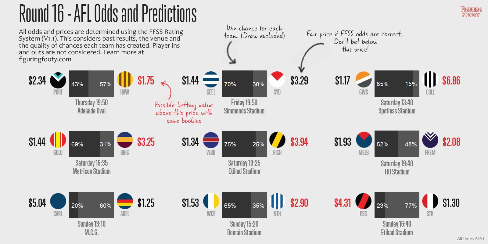 FFSS Round 16 Predictions