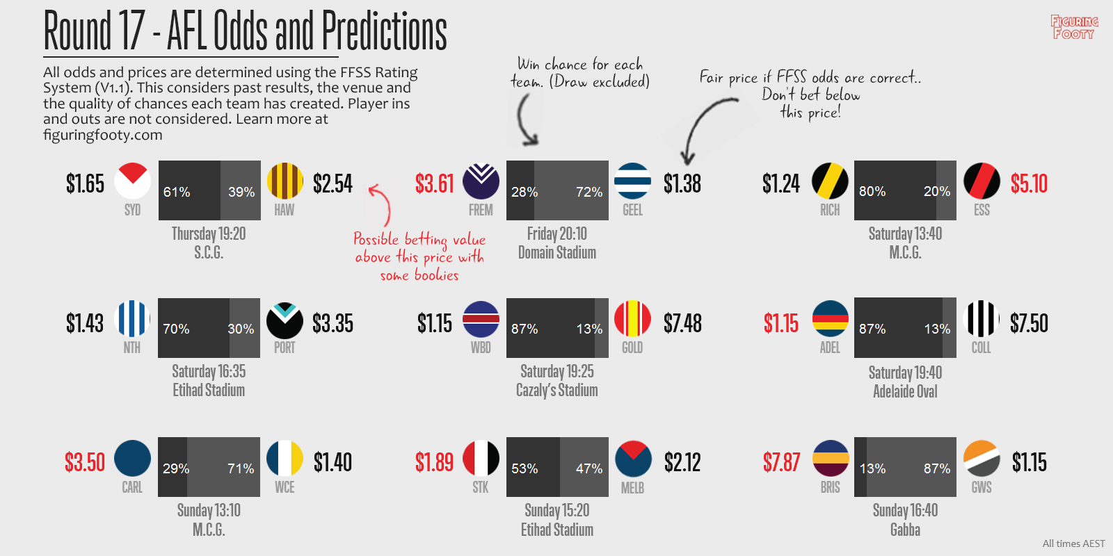 FFSS Round 17 Predictions