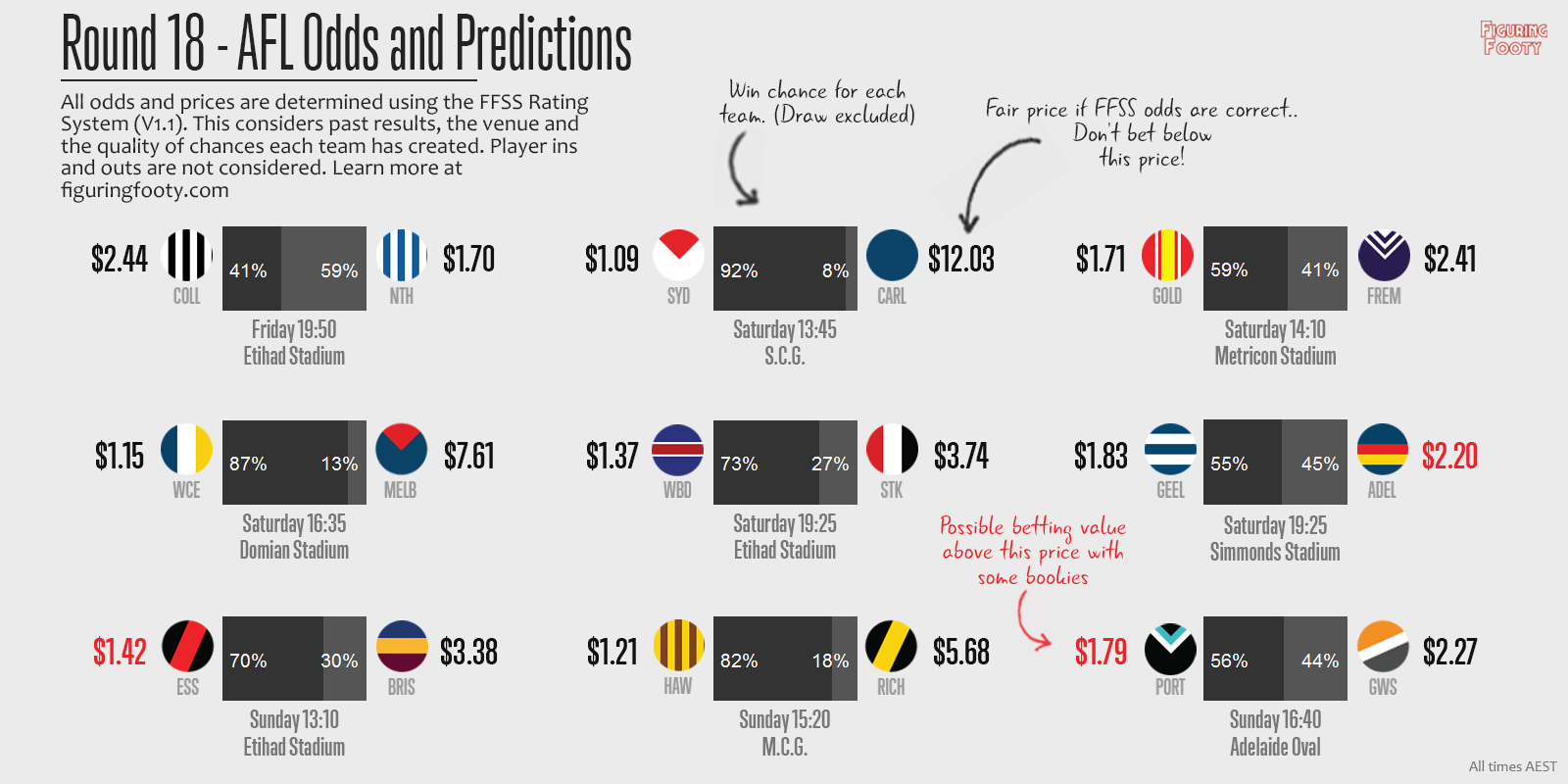 FFSS Round 18 Predictions