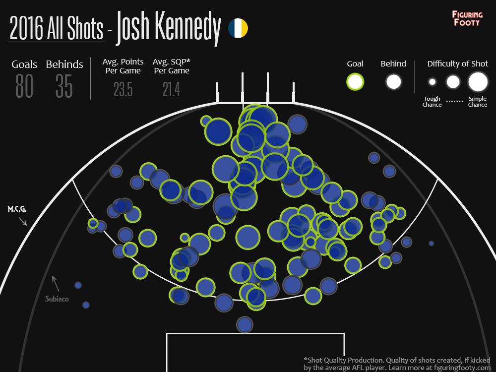 ShotPlot Josh Kennedy 2016