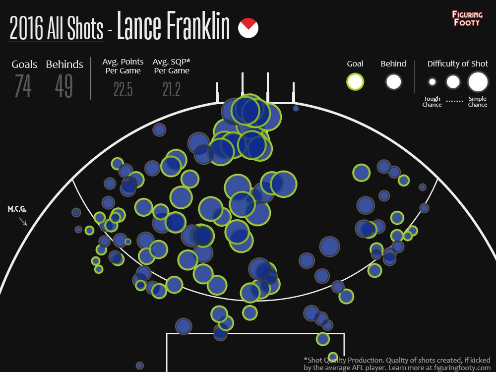ShotPlot Lance Franklin 2016