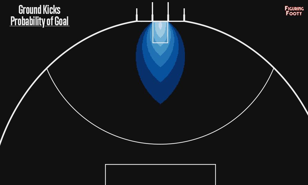 Ground Kicks Probability of Goal