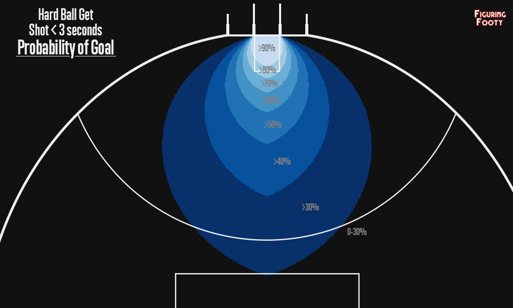 Hard Ball Get Shot Probability of Goal