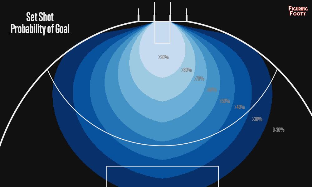 Set Shot Probability of Goal