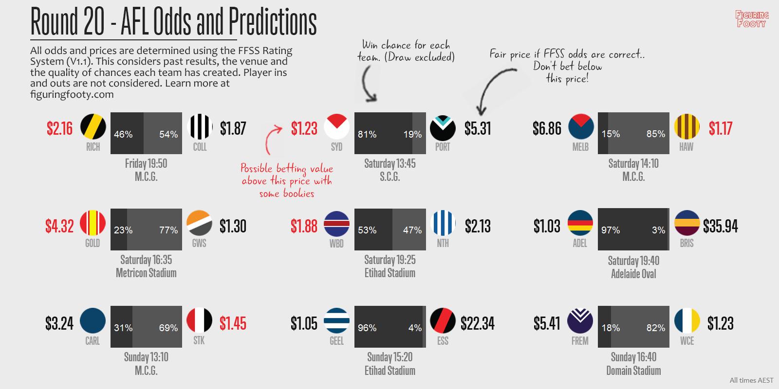 FFSS Round 20 Predictions
