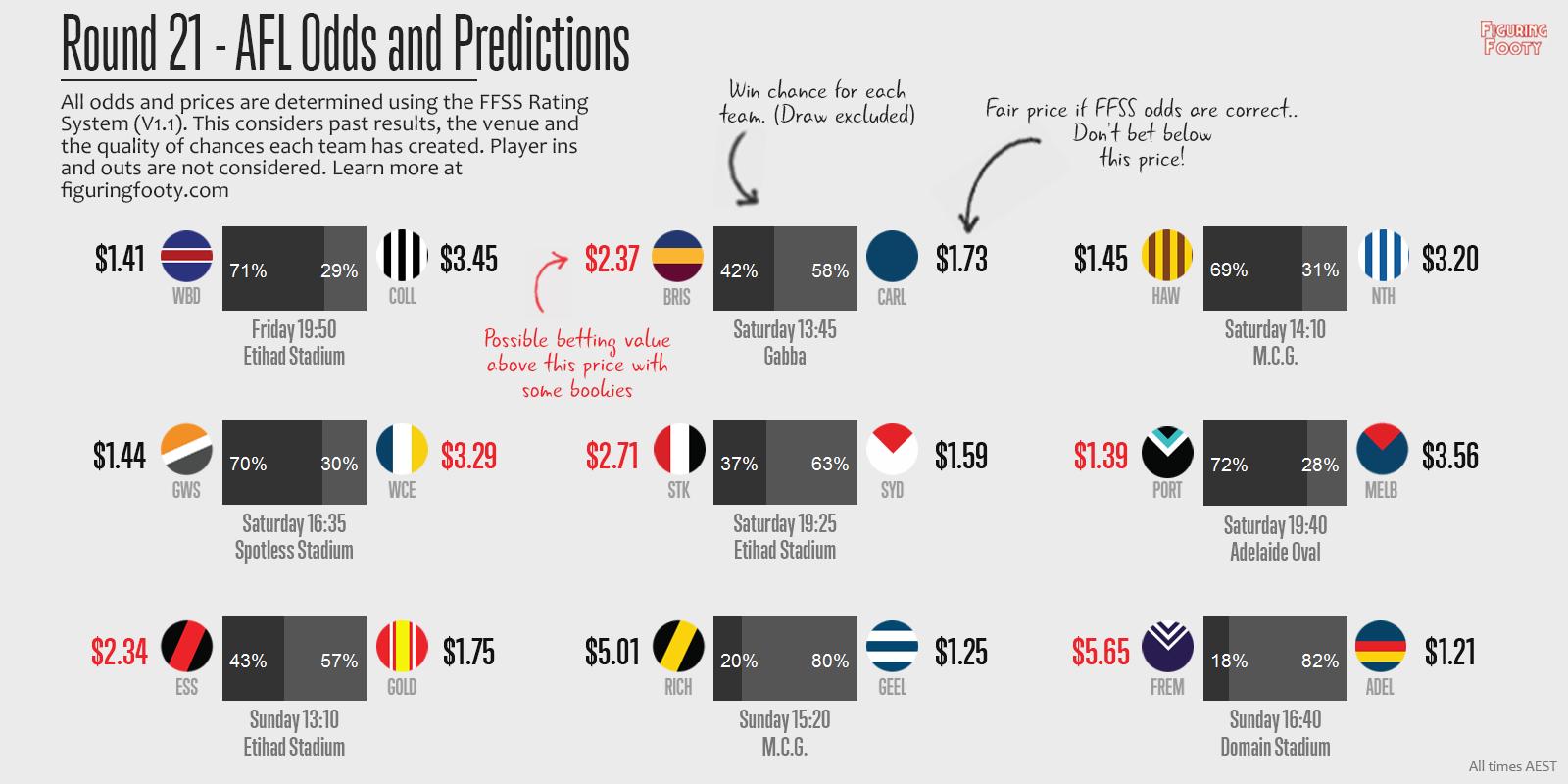 FFSS Round 21 Predictions