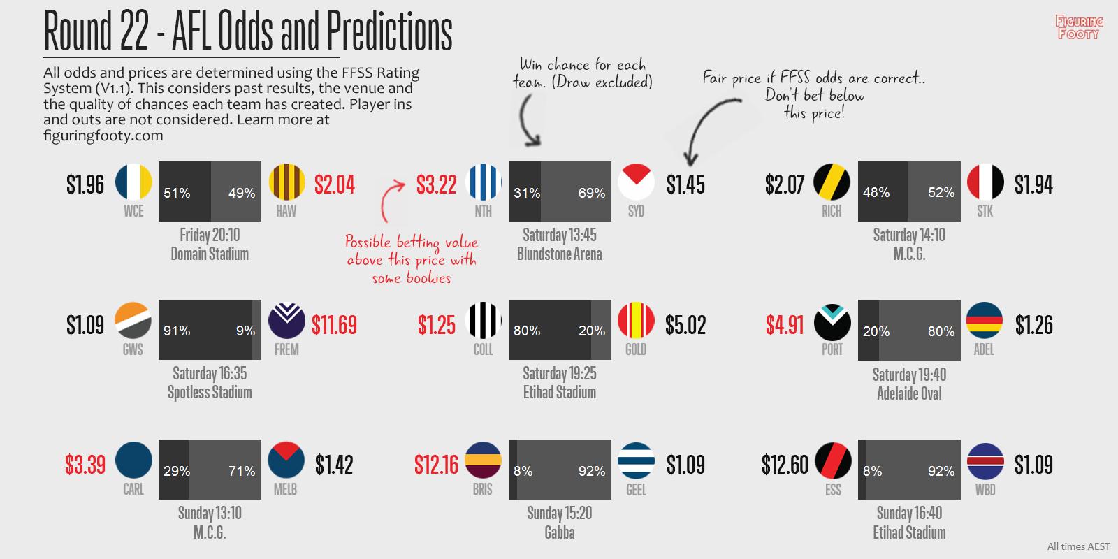 FFSS Round 22 Predictions