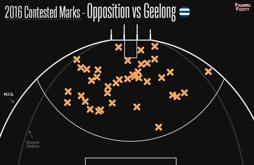 Geelong Contested Marks Against