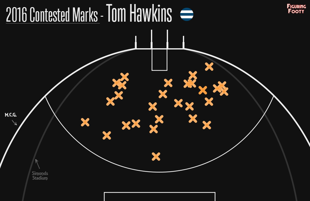 Hawkins Contested Marks