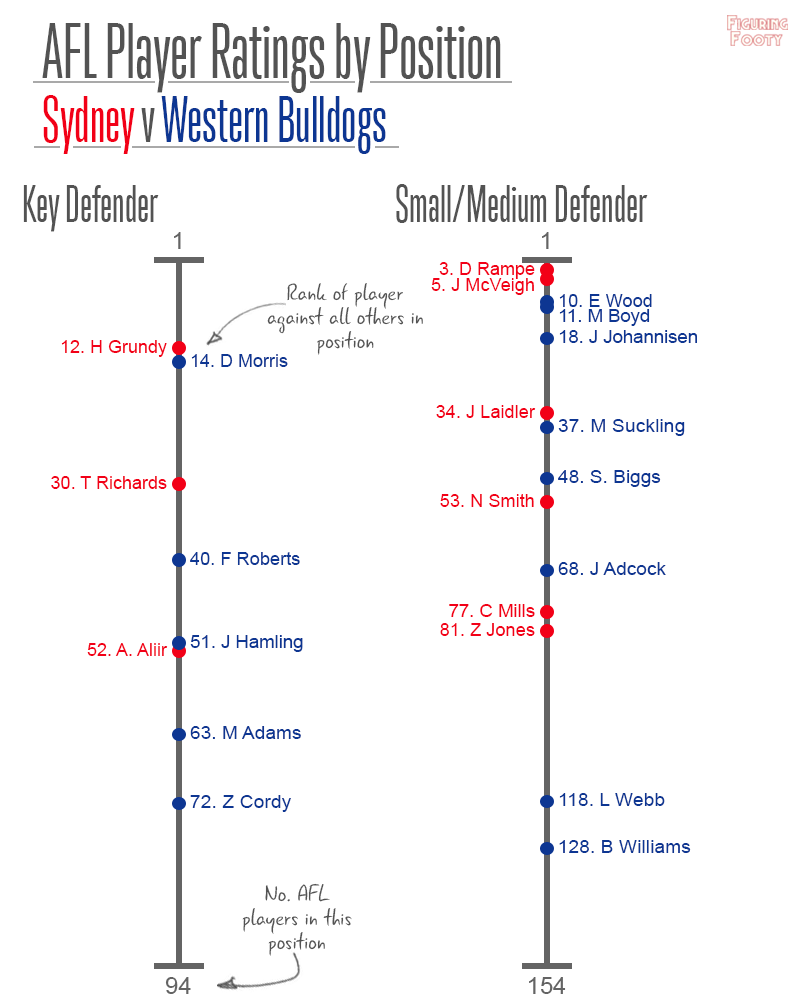 Player Ratings SYD WBD defenders