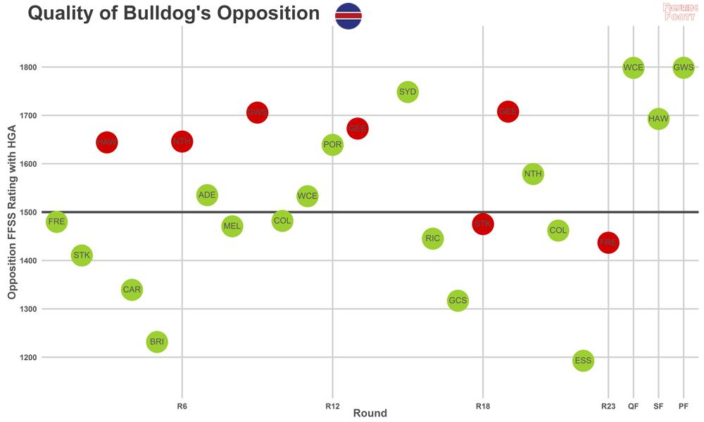 Bulldogs FFSS Opposition Quality