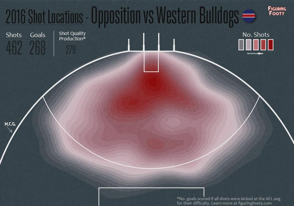 Bulldogs Oppn scoring shot heat map