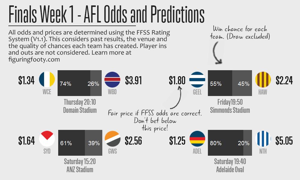 FFSS Finals Week 1 Predictions