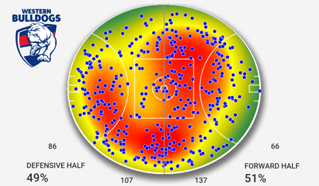 Dogs all possession heatmap R15