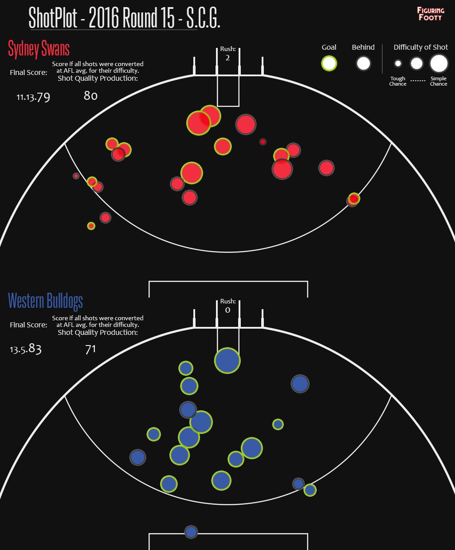 ShotPlot Sydney Western Bulldogs Round 15