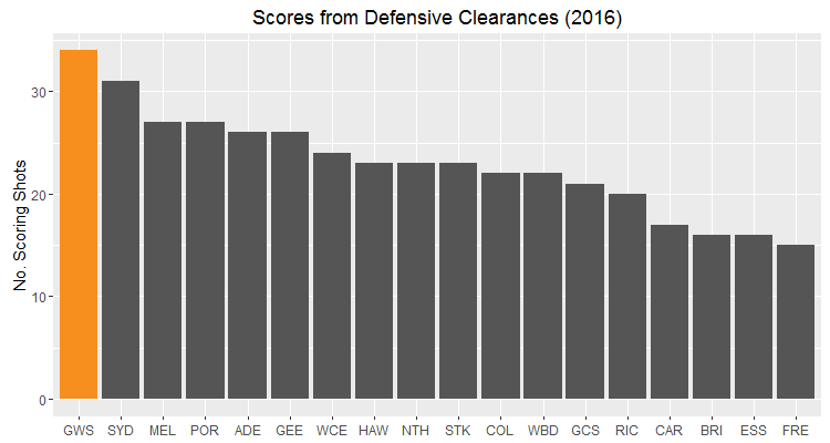Scores from Defensive Clearances GWS