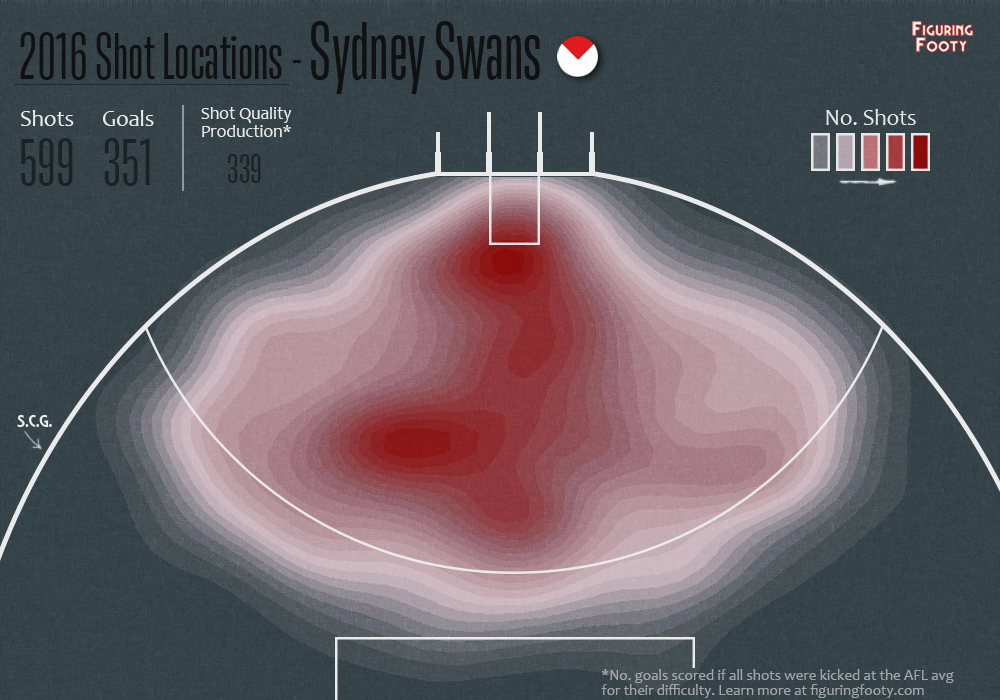 Sydney offensive heatmap