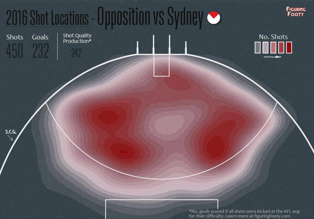 Swans Oppn scoring shot heat map
