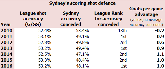 Sean's Swans opposition accuracy table