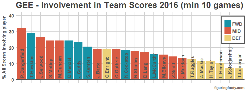 Score Involvements by Proportion Geelong