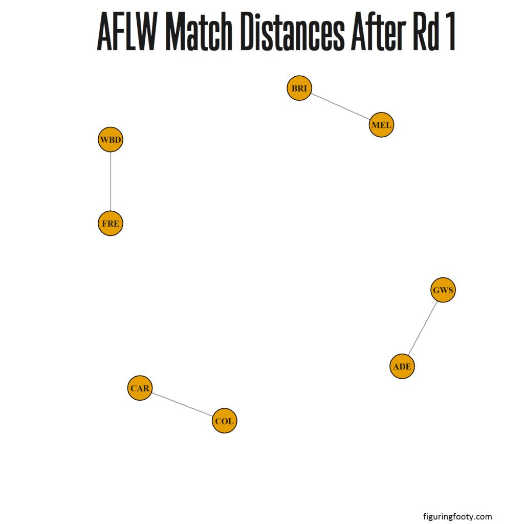 AFLW Match Network Rd1