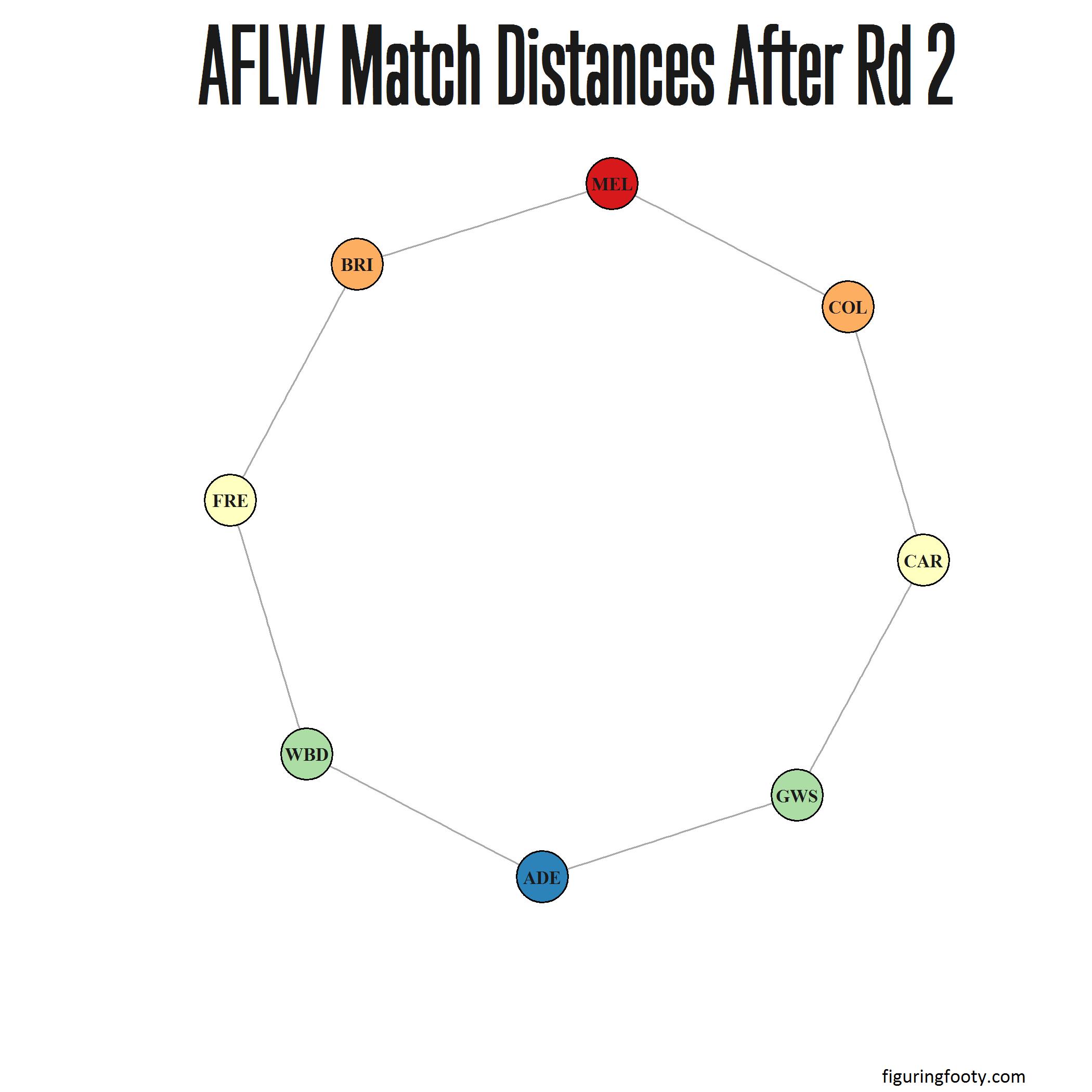 AFLW Match Network Rd2