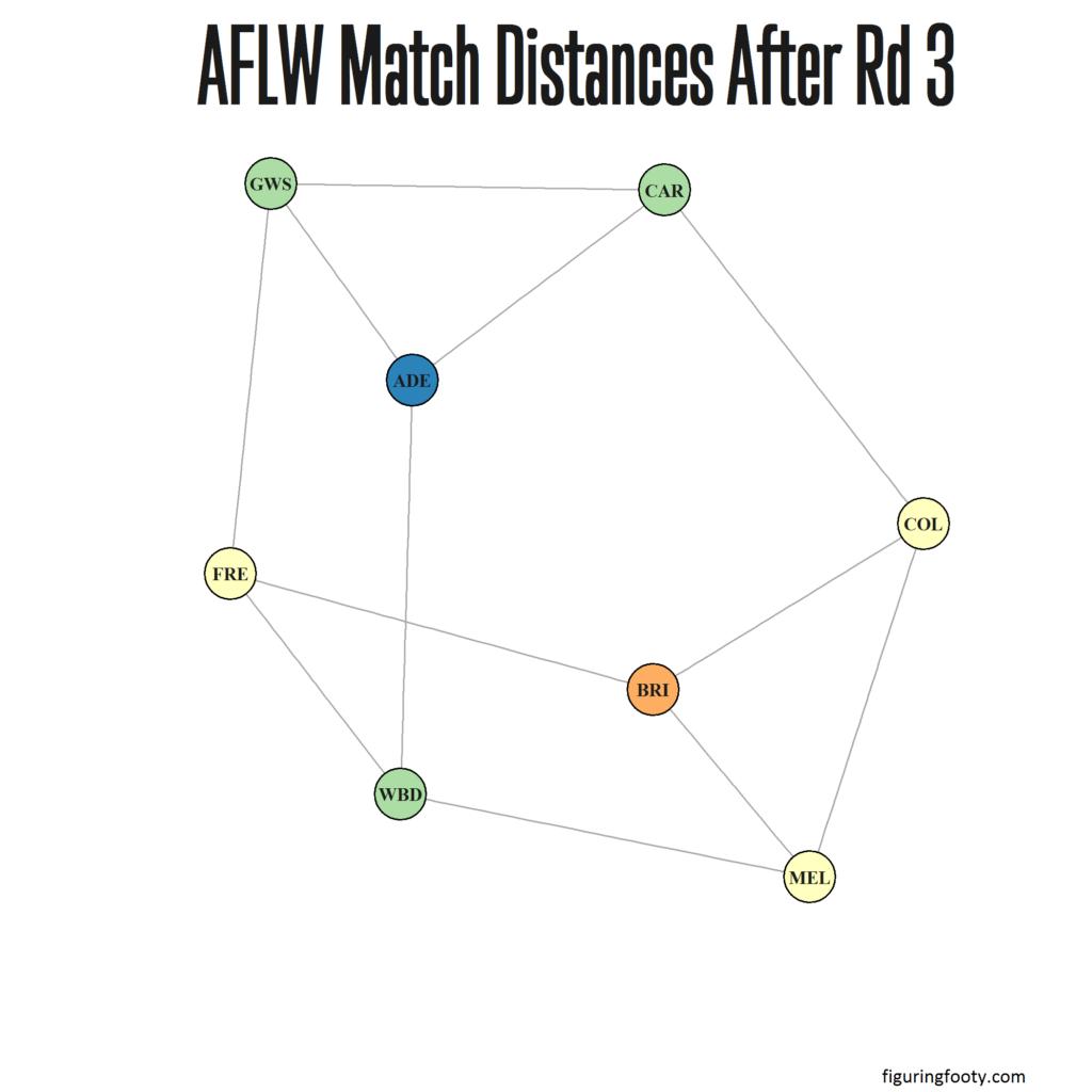 AFLW Match Network Rd3